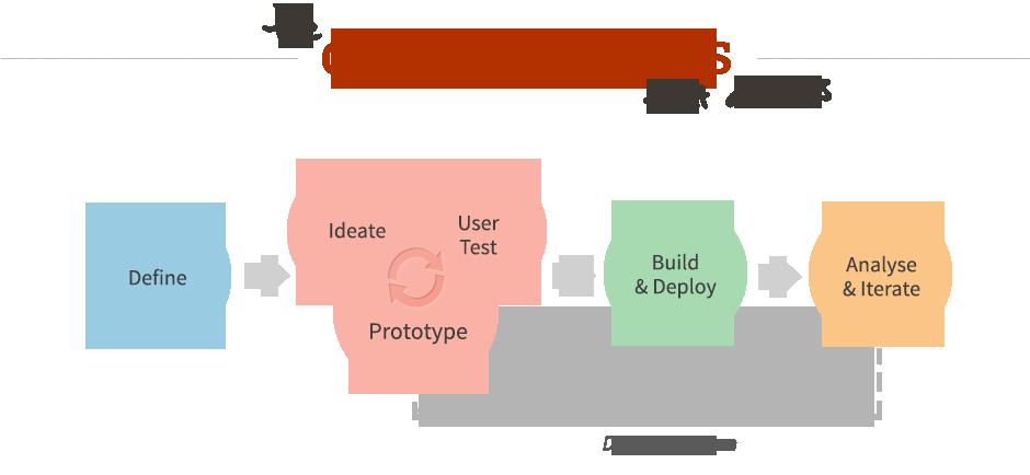 Interior Design Software Development